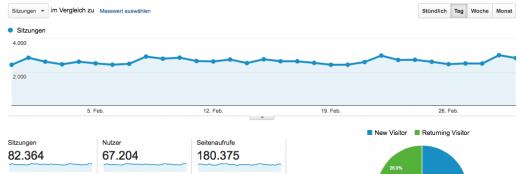 Auch wenn ich 5 Monate lang gar nichts schreibe, lesen 67.000 Menschen mit.