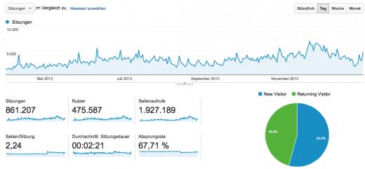 So sah das aus, als ich in 9 Monaten meine Leserschaft von 20.000 auf 100.000 gesteigert habe.