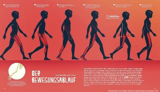 Mein Körper Der Bewegungsablauf Buch Kleine Gestalten Verlag www.meinesvenja.de