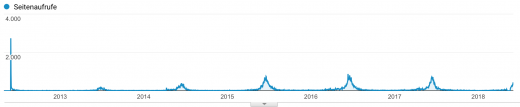 Performance von meinem Evergreen Content Artikel über Erdbeermarmelade von 2012 bis heute